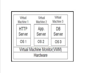 Figure 4:-(b) Server Consolidation Example