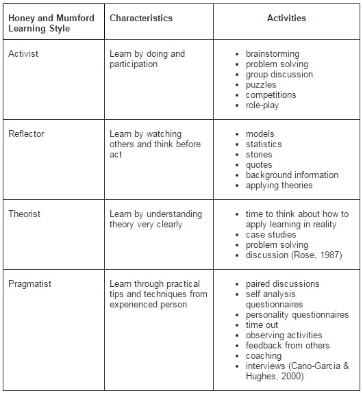 different adult learning styles