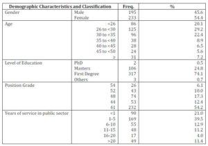 Respondents' demographic characteristics (n=428)