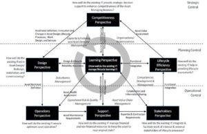 Technology Governance Framework for Asset Management