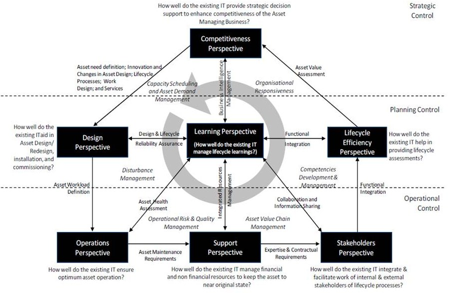 strategic control financial control and strategic
