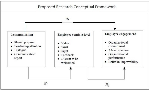 employee perception of the relationship between communication and productivity