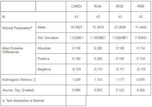 Ibima publishing the triple bottom line effect on emerging for Table kolmogorov smirnov
