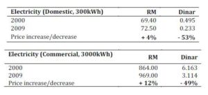 Electricity Price Comparison (RM and Dinar)