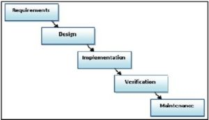 The Sequential Software Development Model