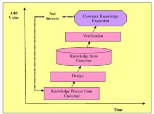 Phases of Customer Knowledge Expansion Model