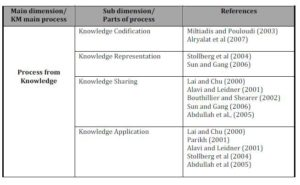 Taxonomy of Process from Knowledge
