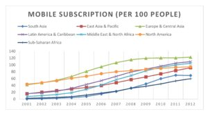 Mobile Subscription (per 100 people)