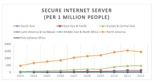 Secure Internet Server (per one million people)
