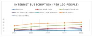 Internet Subscription (per 100 people)