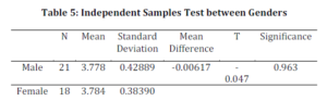 Independent Samples Test between Genders