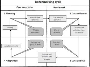 Benchmarking Cycle