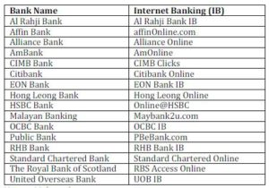 List of Internet Banking in Malaysia by Banking Providers