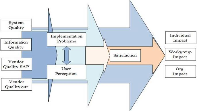 delone mclean erp Different success factors in implementing erp system purpose of  this  research uses three models, namely delone & mclean is success.