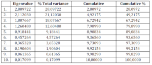 Eigenvalues of the Original Variables
