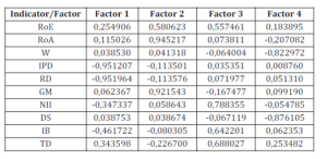Factor Analysis for the First 4 Principal Components