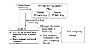 Generates a public key and sends encrypted information to the cloud storage  using IBE