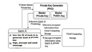 Generates private key and decrypts the received encrypted information from the cloud  storage using IBE