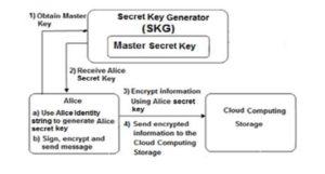 Generates secret key for client Alice and sends encrypted information to the cloud storage using IBE