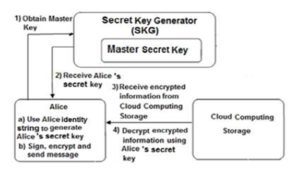 Generates secret key for client Alice and decrypts the received information from  the cloud storage using IBE