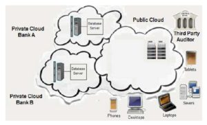 Online Bank Hybrid Cloud Architecture