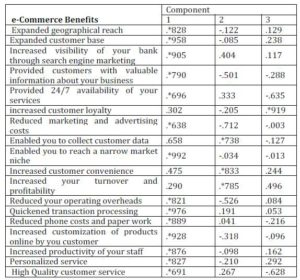 E-Commerce Benefits (Component Matrix)