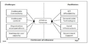 Figure 1: Facilitators and Challenges of ICT4D in Tanzania (Source: Own Conceptualisation)