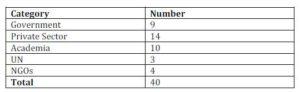 Table 2: Workshop Participants Profile