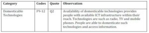 Table 4: Affordability of ICTs