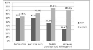 Differences between men's and women's positive responses to the home office, part-time work, flexible working hours, and company kindergarten options.