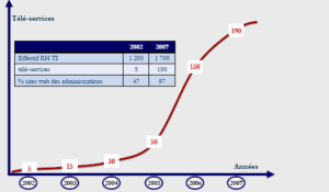 Evolution of On line services offered by  Moroccan Administration (between 2002 and 2007)