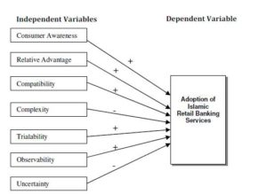 Conceptual Model of Islamic Retail Banking Services Adoption