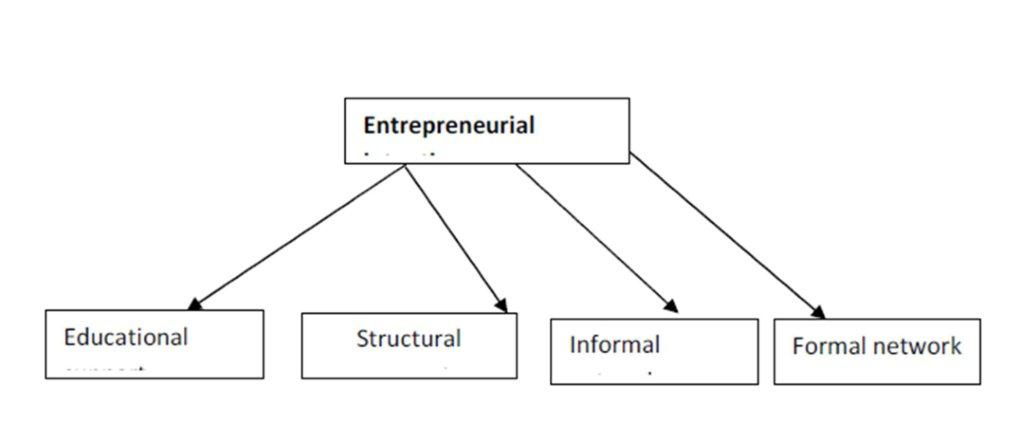 the effect of contextual factors on The effects of personal and contextual characteristics on creativity: where should we go from here  do certain personal or contextual factors have differential .