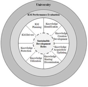 Sustainable-development-led KMP evaluation framework