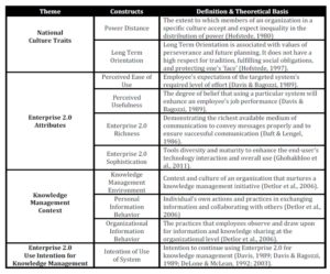 Theoretical Model Components
