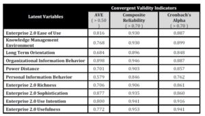 Convergent Validity Assessment of the Measurement Model