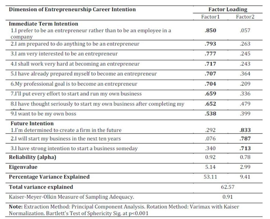 Entrepreneurship as a career option