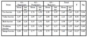 Characteristics of the three groups