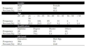 Demographic Profiles of Respondents