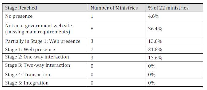 IBIMA Publishing An Evaluation Framework For Saudi E-Government