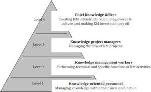 Knowledge Management Personnel & Roles
