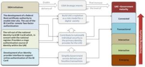 Mapping of EIDA's initatives to its strategic intents and to the e-Government maturity model