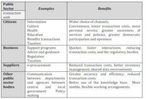 Potential e-Gov benefits