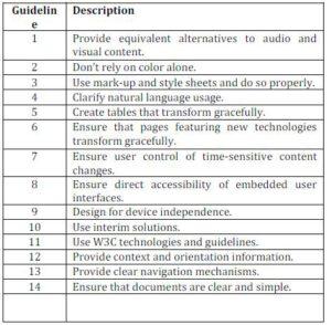 General guidelines of WCAG 1.0