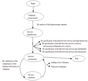 Process model for the identification and construction of e-government services