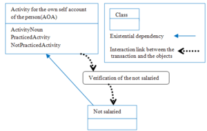 "Description of the transaction ""Verification of the not salaried"""