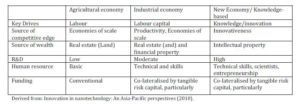 Differing Requirements for Stages in Economic Ecosystem