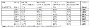Patents Application by Local versus Foreign.