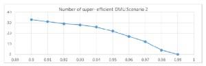 Figure 2 Number of super efficient DMUs for parameter α variable - Scenario 2