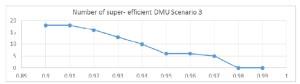 Number of super efficient DMUs for parameter α variable - Scenario 3